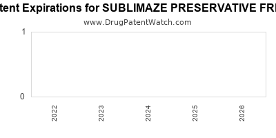 drug patent expirations by year for SUBLIMAZE PRESERVATIVE FREE