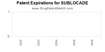 Drug patent expirations by year for SUBLOCADE