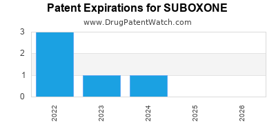 Drug patent expirations by year for SUBOXONE