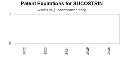 Drug patent expirations by year for SUCOSTRIN