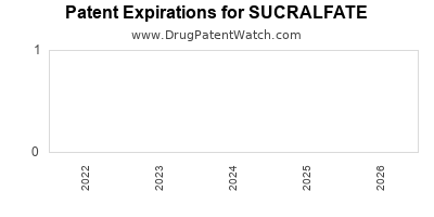 Drug patent expirations by year for SUCRALFATE