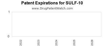 Drug patent expirations by year for SULF-10