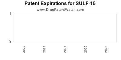 drug patent expirations by year for SULF-15