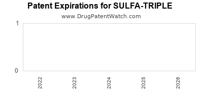 Drug patent expirations by year for SULFA-TRIPLE