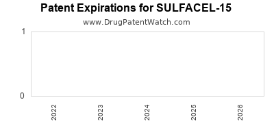 drug patent expirations by year for SULFACEL-15