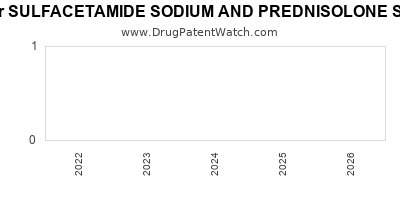 Drug patent expirations by year for SULFACETAMIDE SODIUM AND PREDNISOLONE SODIUM PHOSPHATE
