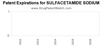 Drug patent expirations by year for SULFACETAMIDE SODIUM