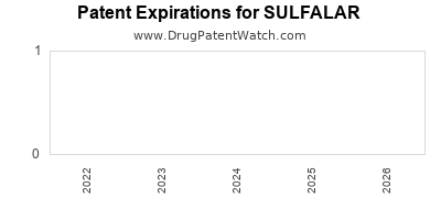 drug patent expirations by year for SULFALAR