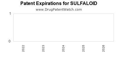 drug patent expirations by year for SULFALOID