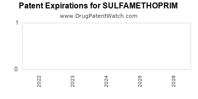 drug patent expirations by year for SULFAMETHOPRIM