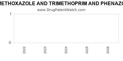 drug patent expirations by year for SULFAMETHOXAZOLE AND TRIMETHOPRIM AND PHENAZOPYRIDINE HYDROCHLORIDE