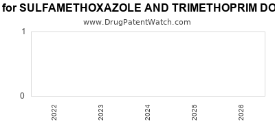 Drug patent expirations by year for SULFAMETHOXAZOLE AND TRIMETHOPRIM DOUBLE STRENGTH