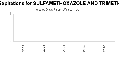 Drug patent expirations by year for SULFAMETHOXAZOLE AND TRIMETHOPRIM