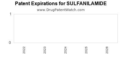 drug patent expirations by year for SULFANILAMIDE