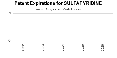 Drug patent expirations by year for SULFAPYRIDINE