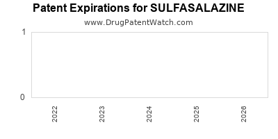 Drug patent expirations by year for SULFASALAZINE