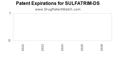 drug patent expirations by year for SULFATRIM-DS