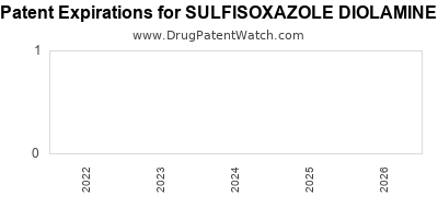 Drug patent expirations by year for SULFISOXAZOLE DIOLAMINE
