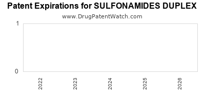 Drug patent expirations by year for SULFONAMIDES DUPLEX