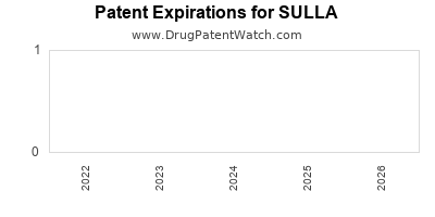 drug patent expirations by year for SULLA