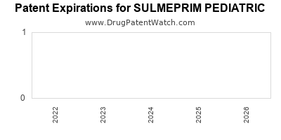 drug patent expirations by year for SULMEPRIM PEDIATRIC