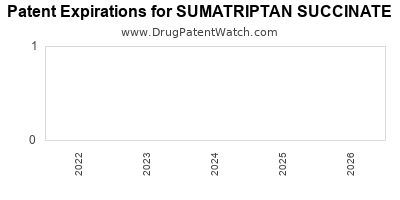 drug patent expirations by year for SUMATRIPTAN SUCCINATE