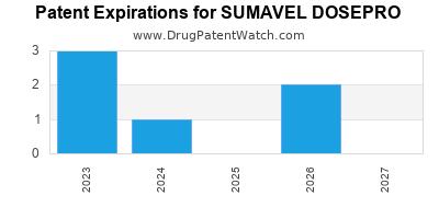 Annual Drug Patent Expirations for SUMAVEL+DOSEPRO