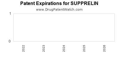 drug patent expirations by year for SUPPRELIN