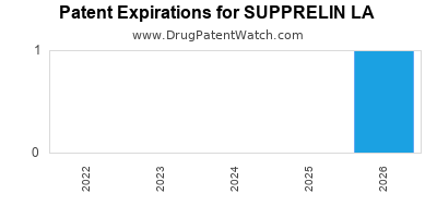 Drug patent expirations by year for SUPPRELIN LA