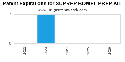 Drug patent expirations by year for SUPREP BOWEL PREP KIT
