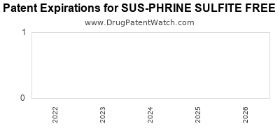 drug patent expirations by year for SUS-PHRINE SULFITE FREE
