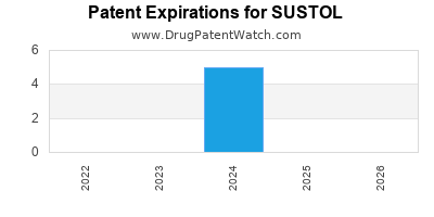 Drug patent expirations by year for SUSTOL