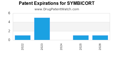Drug patent expirations by year for SYMBICORT