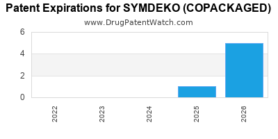 Drug patent expirations by year for SYMDEKO (COPACKAGED)