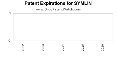 Drug patent expirations by year for SYMLIN