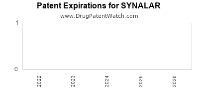 Drug patent expirations by year for SYNALAR