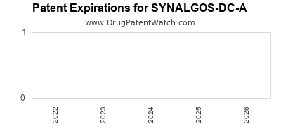 Drug patent expirations by year for SYNALGOS-DC-A
