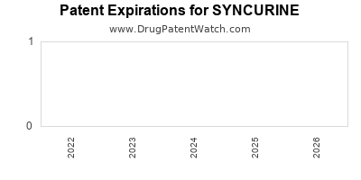 drug patent expirations by year for SYNCURINE