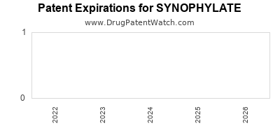 Drug patent expirations by year for SYNOPHYLATE