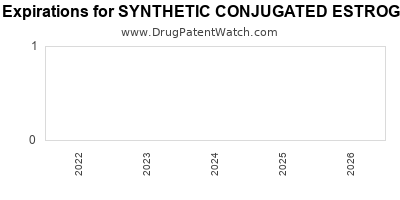 Drug patent expirations by year for SYNTHETIC CONJUGATED ESTROGENS A