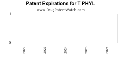 Drug patent expirations by year for T-PHYL