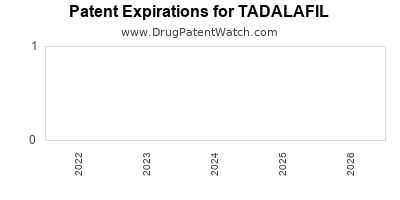 Drug patent expirations by year for TADALAFIL