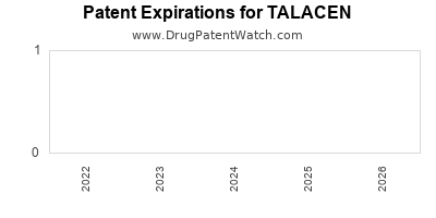 Drug patent expirations by year for TALACEN