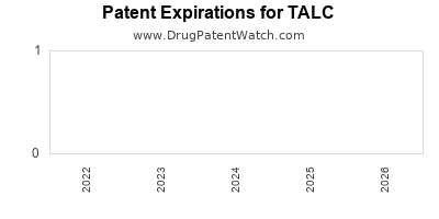 drug patent expirations by year for TALC