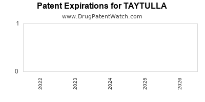 drug patent expirations by year for TAYTULLA