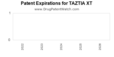 Drug patent expirations by year for TAZTIA XT
