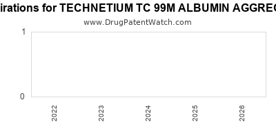 drug patent expirations by year for TECHNETIUM TC 99M ALBUMIN AGGREGATED KIT