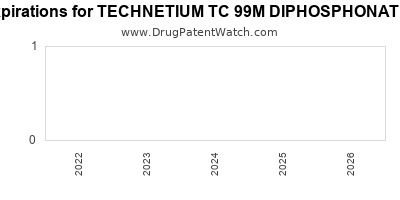 drug patent expirations by year for TECHNETIUM TC 99M DIPHOSPHONATE-TIN KIT