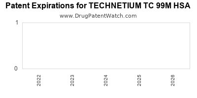 Drug patent expirations by year for TECHNETIUM TC 99M HSA