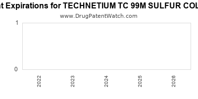 drug patent expirations by year for TECHNETIUM TC 99M SULFUR COLLOID